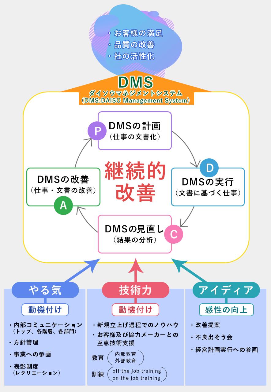 DMSの考え方