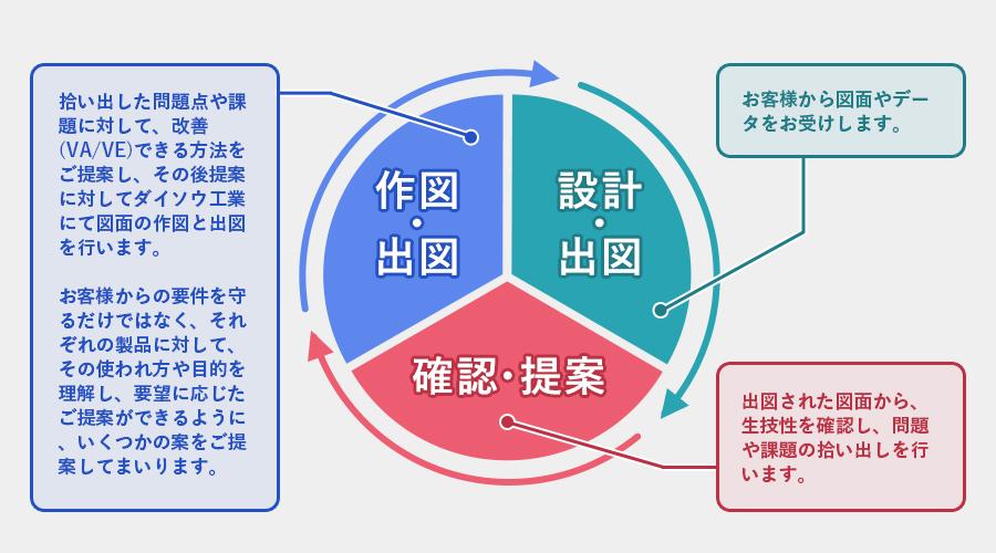 開発設計について